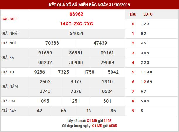 Dự đoán kết quả XSMB Vip ngày 1/11/2019