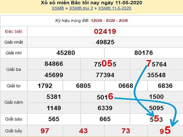 Dự đoán xổ số miền bắc- KQXSMB hôm nay ngày 12/05
