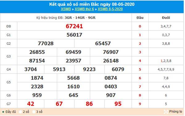 Dự đoán XSMB ngày 9/5/2020 - KQXS miền Bắc thứ 7
