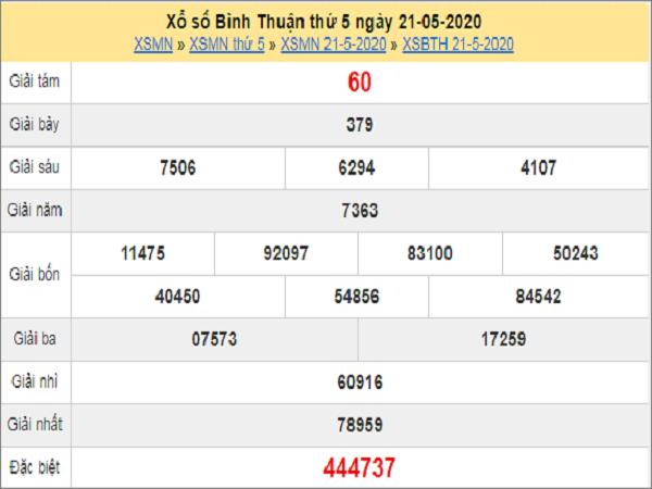 Dự đoán xổ số Bình Thuận 28-05-2020
