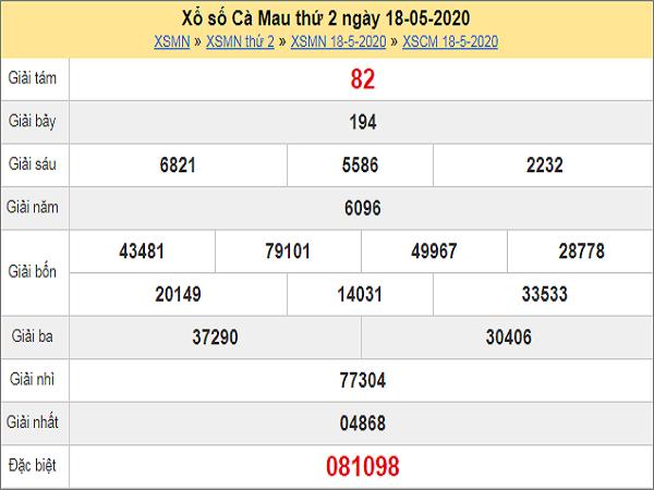Dự đoán xổ số Cà Mau 25-05-2020