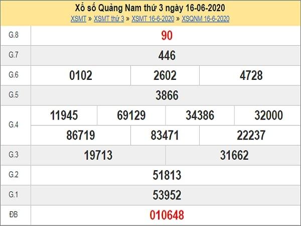 Dự đoán xổ số Quảng Nam 23-06-2020