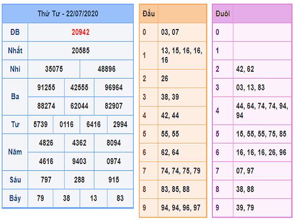Bảng KQXSMB-  Dự đoán xổ số miền bắc ngày 23/07 chuẩn xác