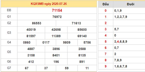 Dự đoán XSMB ngày 27/7/2020 chốt lô miền Bắc thứ 2