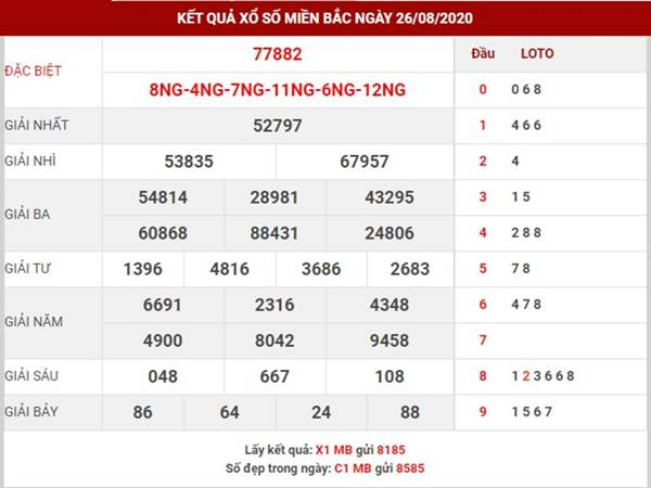 Dự đoán kết quả sổ số Miền Bắc thứ 5 ngày 27-8-2020