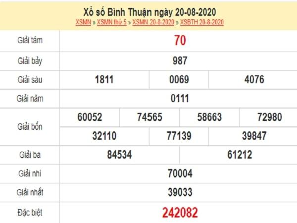 Dự đoán xổ số Bình Thuận 27-08-2020