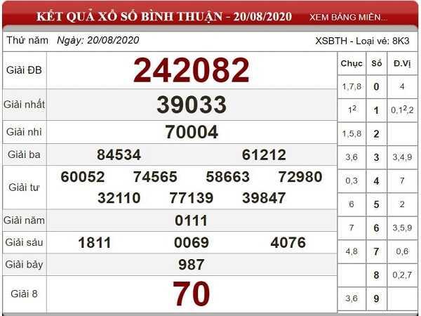 Dự đoán KQXSBT- xổ số bình thuận thứ 5 ngày 27/08 chuẩn