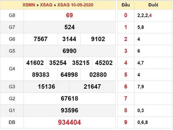 Dự đoán KQXSAG- xổ số an giang ngày 17/09/2020 của các chuyên gia