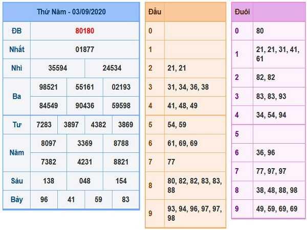 Dự đoán KQXSMB- xổ số miền bắc thứ 6 ngày 04/09/2020 tỷ lệ trúng cao