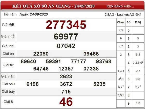 Dự đoán KQXSAG ngày 01/10/2020 - xổ số an giang chính xác