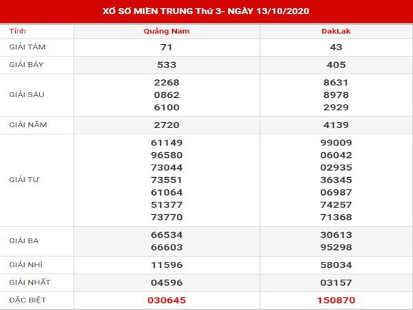 Dự đoán xổ số Miền Trung thứ 3 ngày 20-10-2020