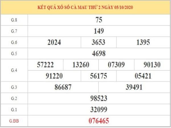 Dự đoán XSCM ngày 12/10 dựa vào phân tích KQXSCM thứ 2 tuần trước