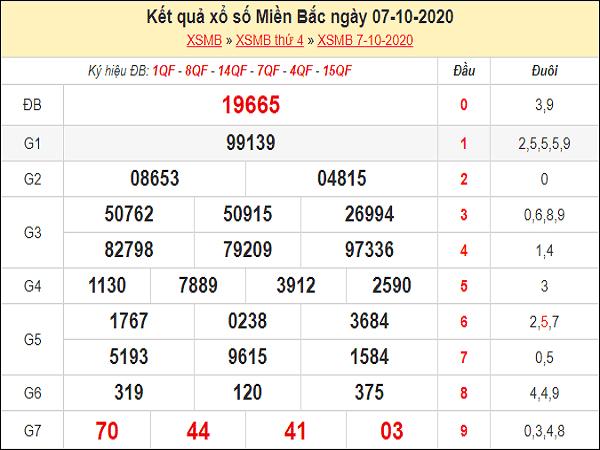 Dự đoán KQXSMB ngày 08/10/2020- xổ số miền bắc thứ 5