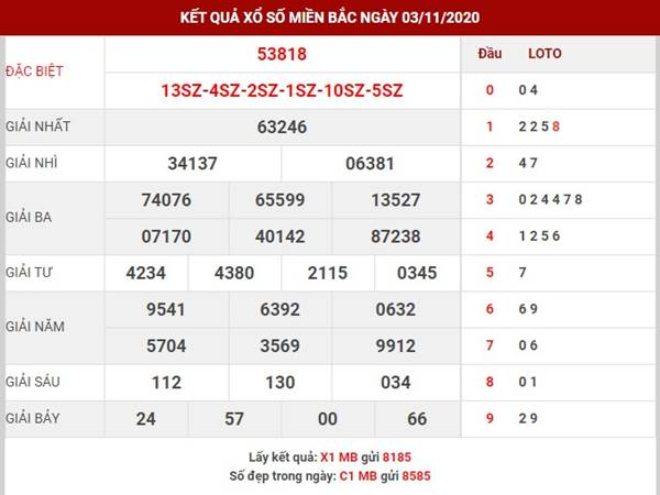 Dự đoán kết quả SXMB thứ 4 ngày 4-11-2020
