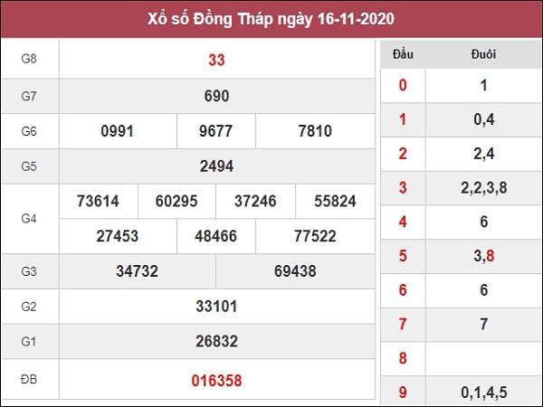 Dự đoán xổ số Đồng Tháp 23-11-2020