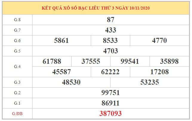 Dự đoán XSBL ngày 17/11/2020 dựa trên kết quả kỳ trước