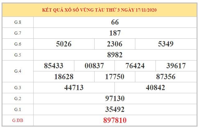 Dự đoán XSVT ngày 24/11/2020 dựa trên kết quả kỳ trước