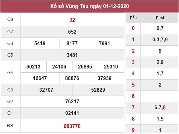 Dự đoán xổ số Vũng Tàu 08-12-2020
