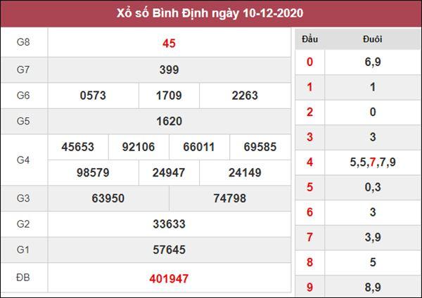 Dự đoán XSBDI 17/12/2020 chốt lô số đẹp Bình Định thứ 5