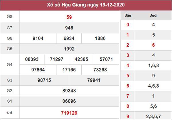 Dự đoán XSHG 26/12/2020 xin số đề Hậu Giang thứ 7