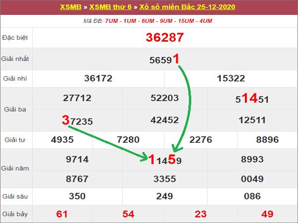 Dự đoán KQXSMB ngày 26/12/2020- xổ số miền bắc