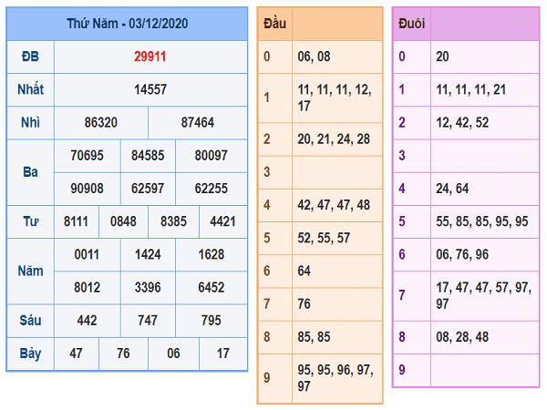 Tổng hợp dự đoán XSMB ngày 04/12/2020- xổ số miền bắc
