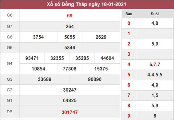Dự đoán XSDT 25/1/2021 chốt số thần Tài Đồng Tháp thứ 2
