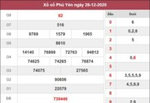 Dự đoán XSPY 4/1/2021 chốt lô số đẹp Phú Yên thứ 2