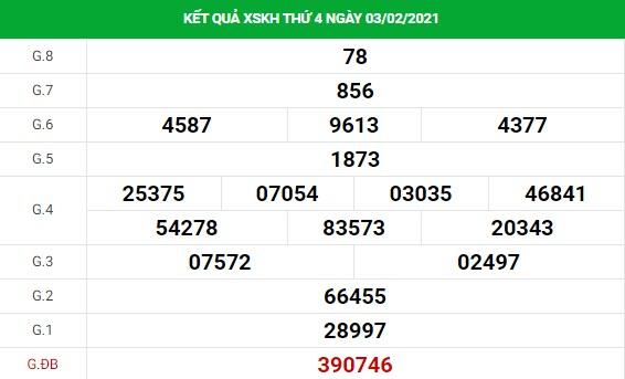 Dự đoán kết quả XS Khánh Hòa Vip ngày 07/02/2021