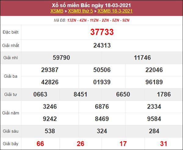 Dự đoán XSMB ngày 19/3/2021 thứ 6 chính xác nhất