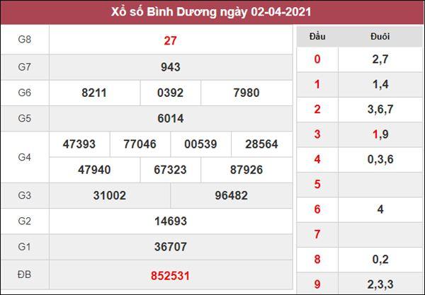 Dự đoán XSBD 9/4/2021 chốt KQXS Bình Dương siêu chuẩn
