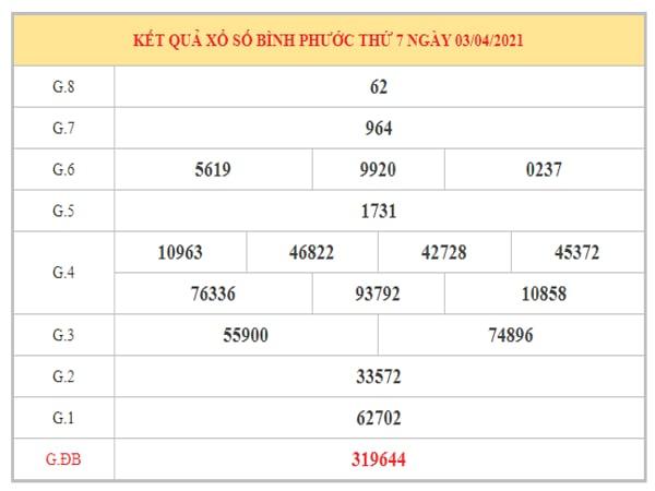 Dự đoán XSBP ngày 10/4/2021 dựa trên kết quả kì trước