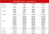 Dự đoán XSMN ngày 15/5/2021 - Thống kê kết quả SXMN thứ 7