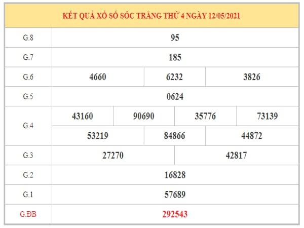 Dự đoán XSST ngày 19/5/2021 dựa trên kết quả kì trước