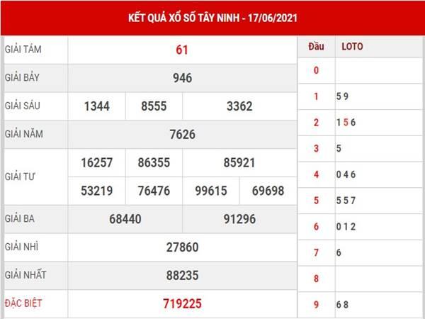 Dự đoán sổ xố Tây Ninh thứ 5 ngày 24/6/2021