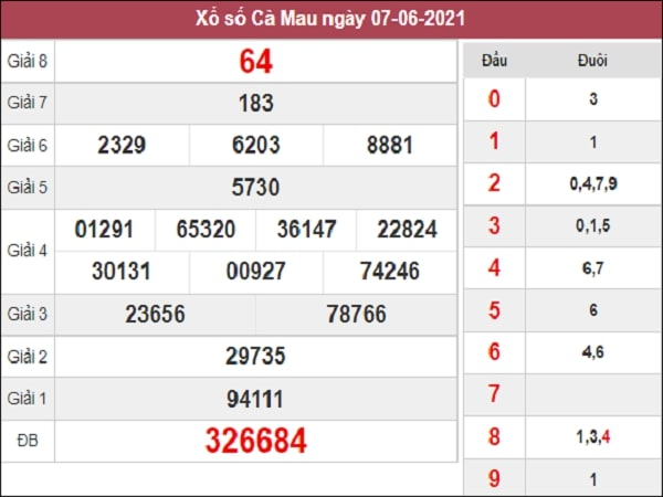 Dự đoán XSCM 14-06-2021