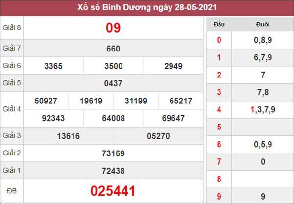 Dự đoán XSBD 4/6/2021 chốt loto Bình Dương giờ vàng