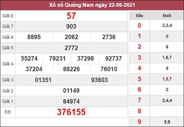 Dự đoán XSQNM 29/6/2021 thứ 3 chốt số tỷ lệ trúng cao