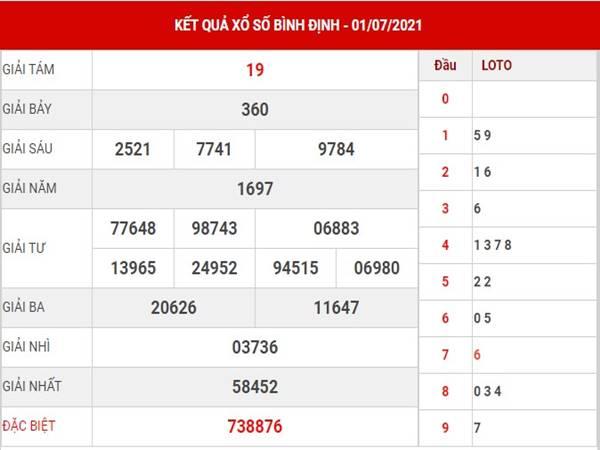 Dự đoán KQXS Bình Định thứ 5 ngày 8/7/2021
