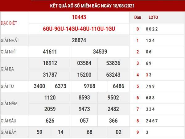 Dự đoán kết quả SXMB thứ 5 ngày 19/8/2021