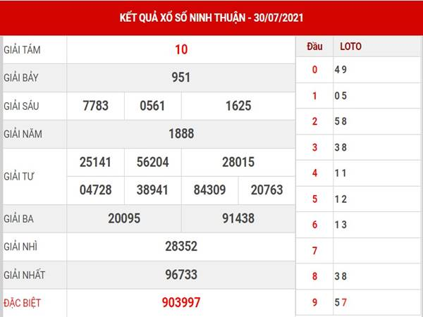 Dự đoán xổ số Ninh Thuận thứ 6 ngày 13/8/2021
