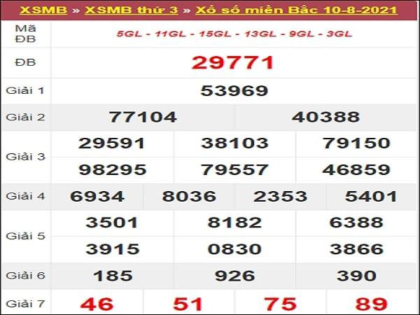 Dự đoán XSMB 11-08-2021