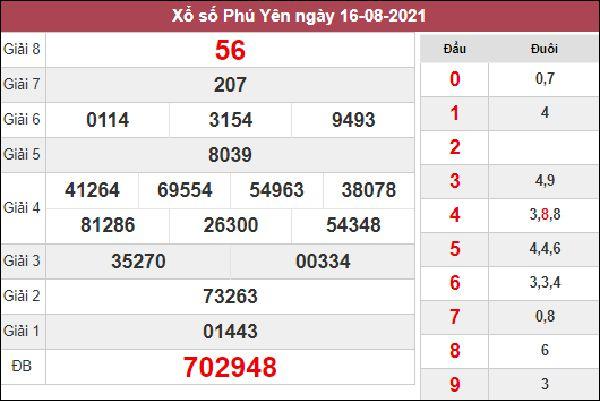 Dự đoán XSPY 23/8/2021 chốt số đẹp giờ hoàng đạo chiều nay