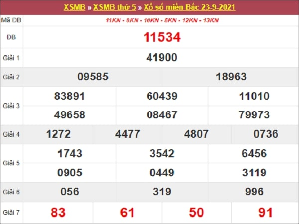 Nhận định XSMB 24/9/2021