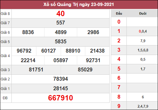 Dự đoán XSQT ngày 30/9/2021 dựa trên kết quả kì trước