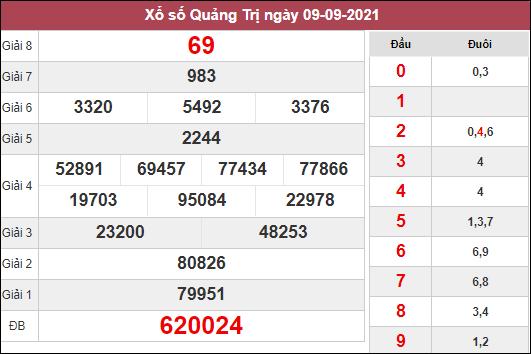 Dự đoán XSQT ngày 16/9/2021 dựa trên kết quả kì trước