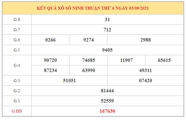 Dự đoán XSNT ngày 10/9/2021 dựa trên kết quả kì trước