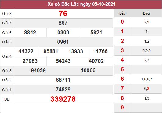 Dự đoán XSDLK ngày 12/10/2021